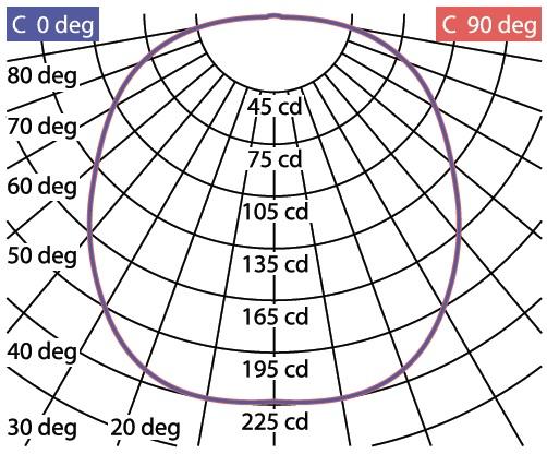 Кривые силы света светильника ЛПО-71 Опал