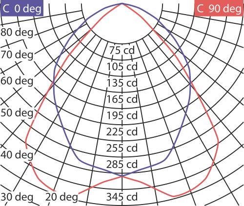 Кривые силы света светильника ЛВО-13 Милано-Грильято